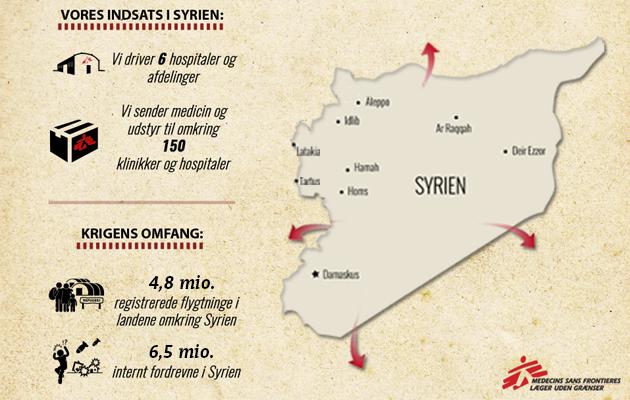 Overblik over Læger uden Grænsers projekter i Syrien.